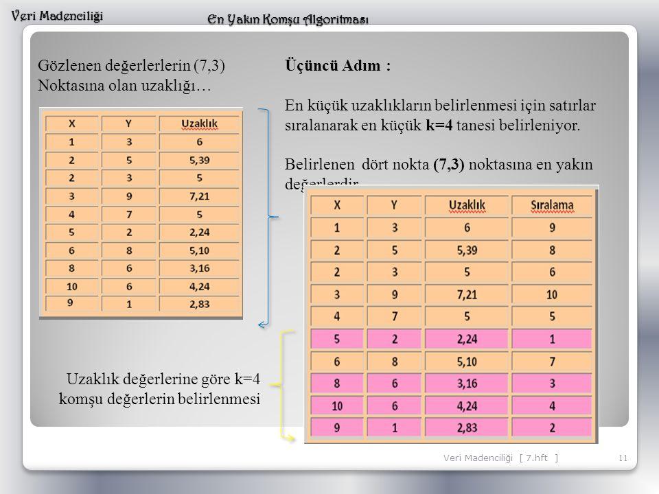 11 Veri Madencili ğ i En Yakın Kom ş u Algoritması Veri Madenciliği [ 7.hft ] Gözlenen değerlerlerin (7,3) Noktasına olan uzaklığı… Üçüncü Adım : En k