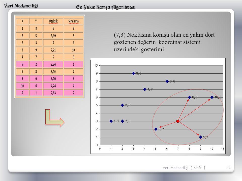 12 Veri Madencili ğ i En Yakın Kom ş u Algoritması Veri Madenciliği [ 7.hft ] (7,3) Noktasına komşu olan en yakın dört gözlenen değerin koordinat sist