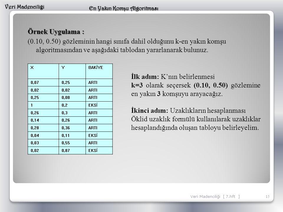 Örnek Uygulama : (0.10, 0.50) gözleminin hangi sınıfa dahil olduğunu k-en yakın komşu algoritmasından ve aşağıdaki tablodan yararlanarak bulunuz. 15 V