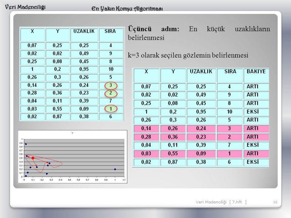 16 Veri Madencili ğ i En Yakın Kom ş u Algoritması Veri Madenciliği [ 7.hft ] Üçüncü adım: En küçük uzaklıkların belirlenmesi k=3 olarak seçilen gözle