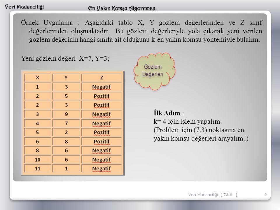 Örnek Uygulama : Aşağıdaki tablo X, Y gözlem değerlerinden ve Z sınıf değerlerinden oluşmaktadır. Bu gözlem değerleriyle yola çıkarak yeni verilen göz