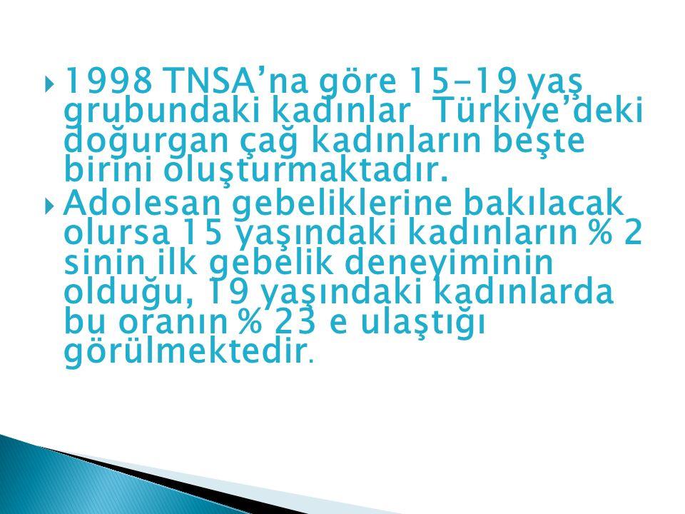  1998 TNSA'na göre 15-19 yaş grubundaki kadınlar Türkiye'deki doğurgan çağ kadınların beşte birini oluşturmaktadır.  Adolesan gebeliklerine bakılaca