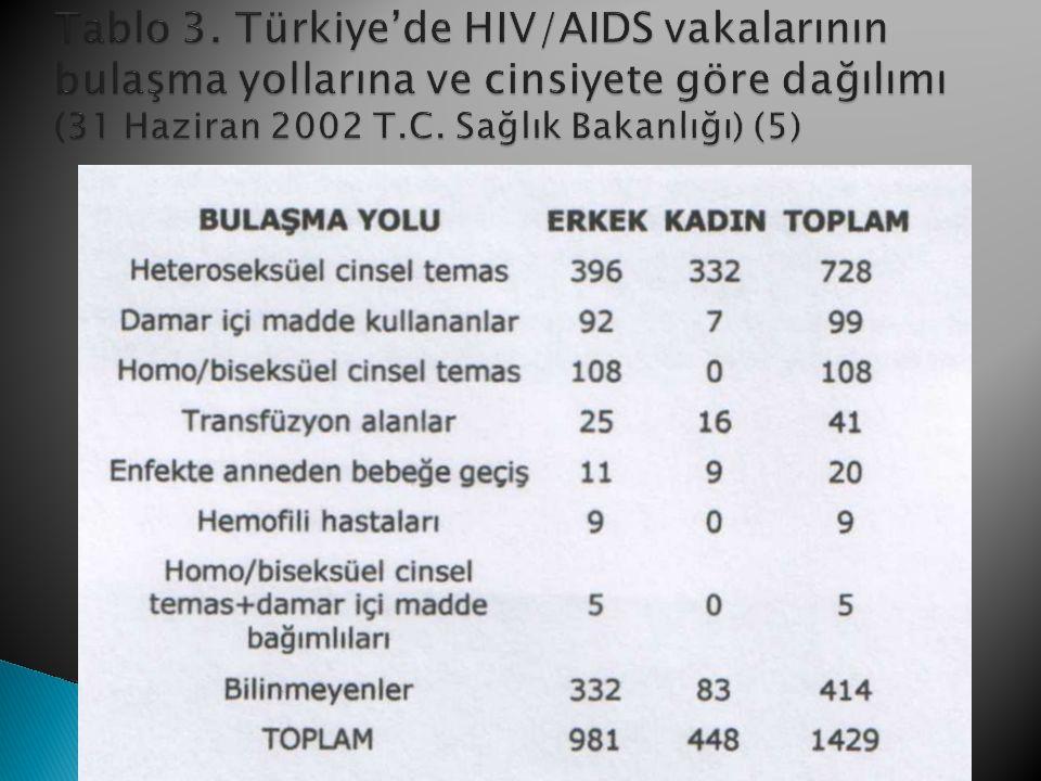  1998 TNSA'na göre 15-19 yaş arasındaki kadınların %37.8 i HIV/AIDS ten korunma yolunu bilmiyor, % 27.1 i yanlış biliyor, % 4.4 ü kaçınmanın yolu olmadığını savunuyor, % 30.7 si herhangi bir kaçınma yolunu söyleyebiliyor (%7.2 seksten uzak durma, %10.4 kaput kullanma, %10.6 tek eşlilik, %8.8 hayat kadınıyla seksten kaçınma, %0.2 homoseksüelle seksten kaçınma, %7.4 kan naklinden kaçınma, %2.2 iğneden kaçınma, %0.6 öpüşmekten kaçınma).