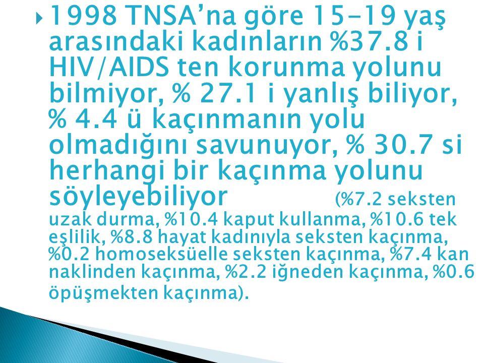  1998 TNSA'na göre 15-19 yaş arasındaki kadınların %37.8 i HIV/AIDS ten korunma yolunu bilmiyor, % 27.1 i yanlış biliyor, % 4.4 ü kaçınmanın yolu olm