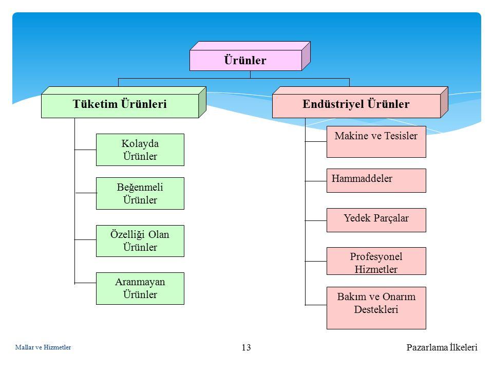 Pazarlama İlkeleri13 Kolayda Ürünler Beğenmeli Ürünler Özelliği Olan Ürünler Aranmayan Ürünler Profesyonel Hizmetler Yedek Parçalar Hammaddeler Makine