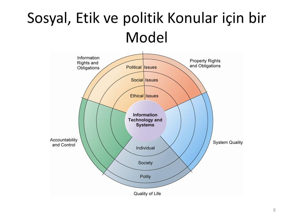 Bireyler birden eski kurallar tarafından kapsanmayan yeni kurallar ile karşı karşıya kalmışlardır Sosyal kurumlar bir anda bu değişimle baş edecek yöntem ve teknikler geliştiremezler, sosyal sorumluluk, politik tavır vb belirlenmesi yıllar gerektirir Bu modeli kullanarak etik, sosyal ve politik konular arasındaki dinamikleri gözlenmeyebiliriz Bilgi toplumunun temel ahlaki boyutlarını görmemize de yardımcı olur ve bireysel, sosyal ve politik seviyelerin farkına varmamıza yarar 9