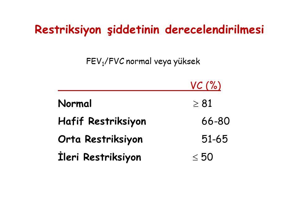 Restriksiyon şiddetinin derecelendirilmesi VC (%) Normal  81 Hafif Restriksiyon 66-80 Orta Restriksiyon 51-65 İleri Restriksiyon  50 FEV 1 /FVC norm