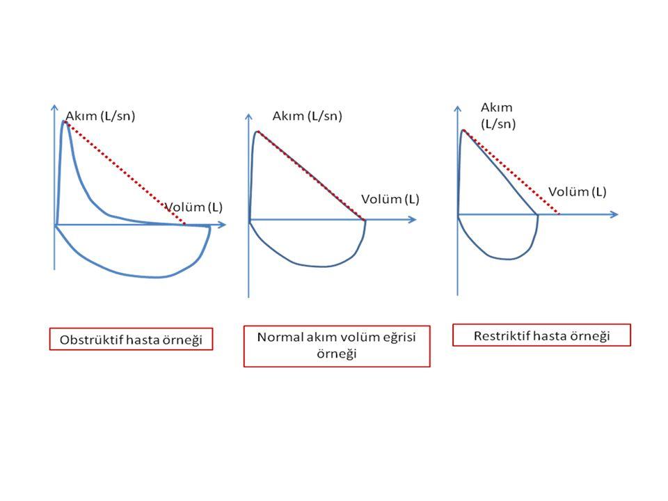 Değişken intratorasik yukarı havayolu obstrüksiyonu Değişken ekstratorasik yukarı havayolu obstrüksiyonu Fiks yukarı havayolu obstrüksiyonu ERS/ATS 2005