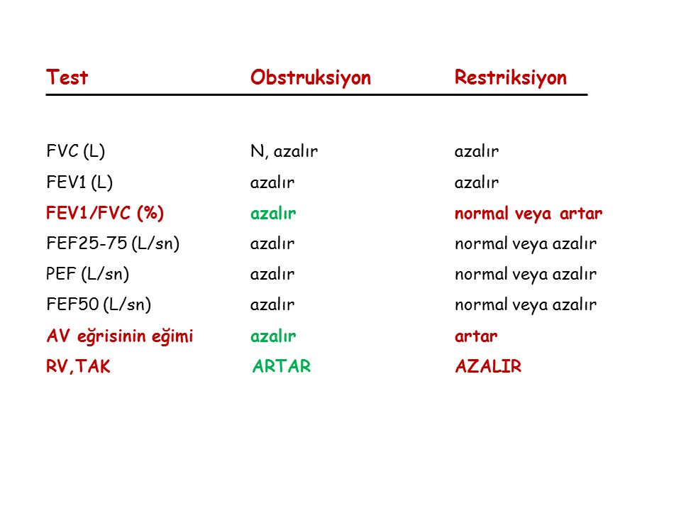 TestObstruksiyonRestriksiyon FVC (L)N, azalırazalır FEV1 (L)azalırazalır FEV1/FVC (%)azalırnormal veya artar FEF25-75 (L/sn)azalırnormal veya azalır P