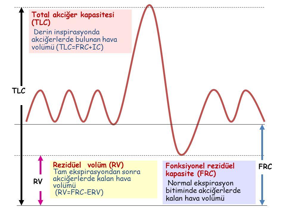 TLC Total akciğer kapasitesi (TLC) Derin inspirasyonda akciğerlerde bulunan hava volümü (TLC=FRC+IC) RV Rezidüel volüm (RV) Tam ekspirasyondan sonra a