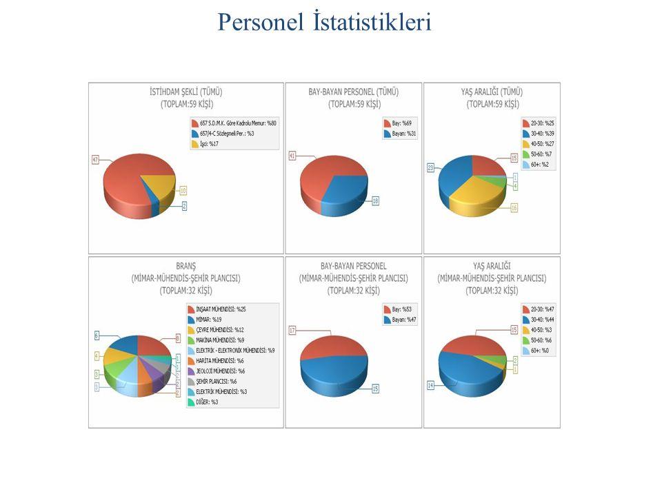 Personel İstatistikleri