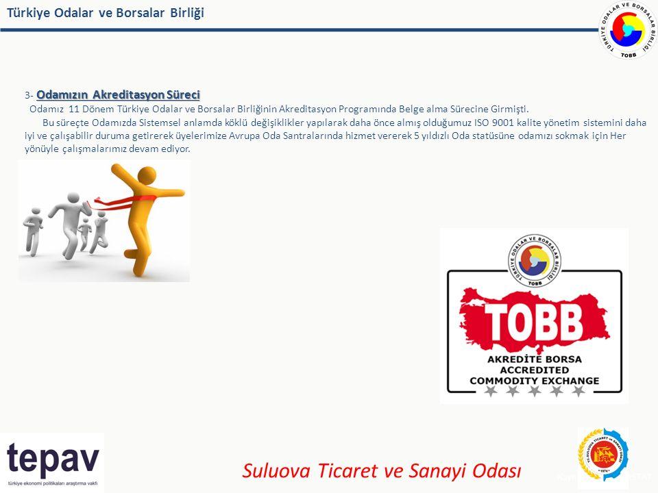 Türkiye Odalar ve Borsalar Birliği Odamızın Akreditasyon Süreci 3- Odamızın Akreditasyon Süreci Odamız 11 Dönem Türkiye Odalar ve Borsalar Birliğinin