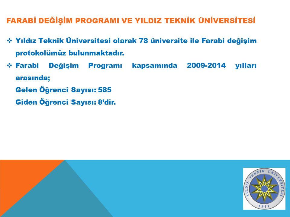 FARABİ DEĞİŞİM PROGRAMI VE YILDIZ TEKNİK ÜNİVERSİTESİ  Yıldız Teknik Üniversitesi olarak 78 üniversite ile Farabi değişim protokolümüz bulunmaktadır.