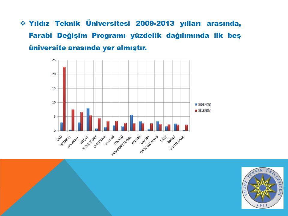  Yıldız Teknik Üniversitesi 2009-2013 yılları arasında, Farabi Değişim Programı yüzdelik dağılımında ilk beş üniversite arasında yer almıştır.