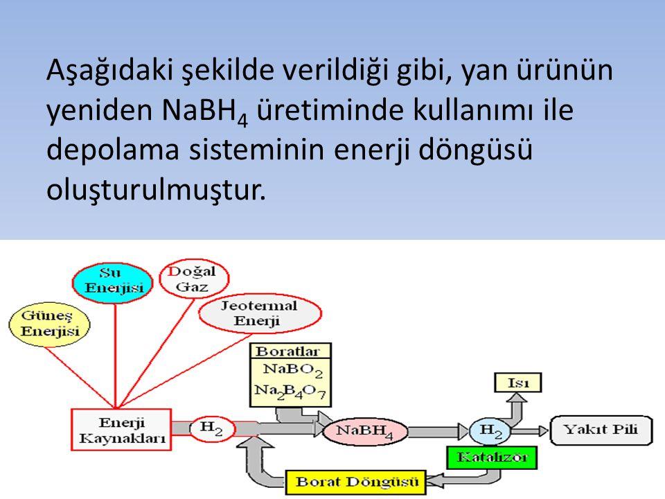 Aşağıdaki şekilde verildiği gibi, yan ürünün yeniden NaBH 4 üretiminde kullanımı ile depolama sisteminin enerji döngüsü oluşturulmuştur.