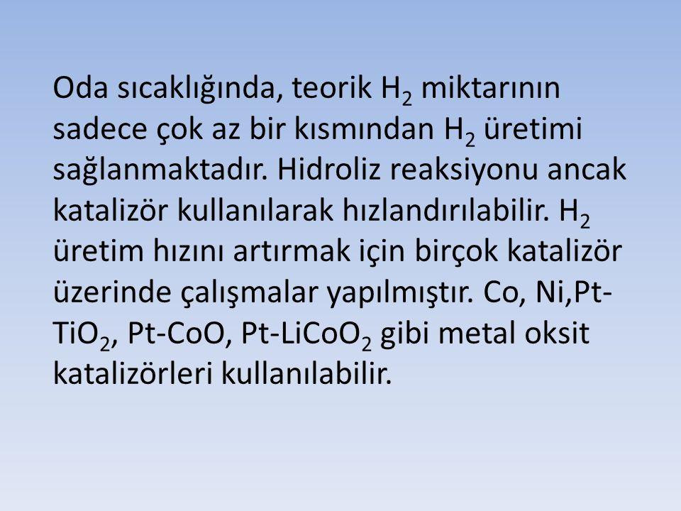 Oda sıcaklığında, teorik H 2 miktarının sadece çok az bir kısmından H 2 üretimi sağlanmaktadır. Hidroliz reaksiyonu ancak katalizör kullanılarak hızla
