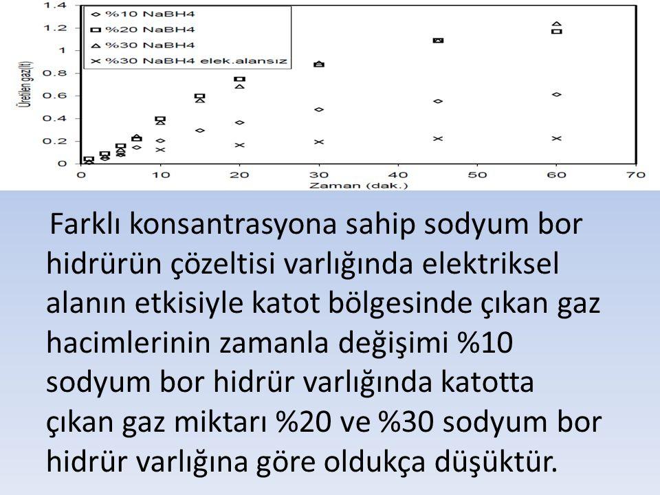 Farklı konsantrasyona sahip sodyum bor hidrürün çözeltisi varlığında elektriksel alanın etkisiyle katot bölgesinde çıkan gaz hacimlerinin zamanla deği