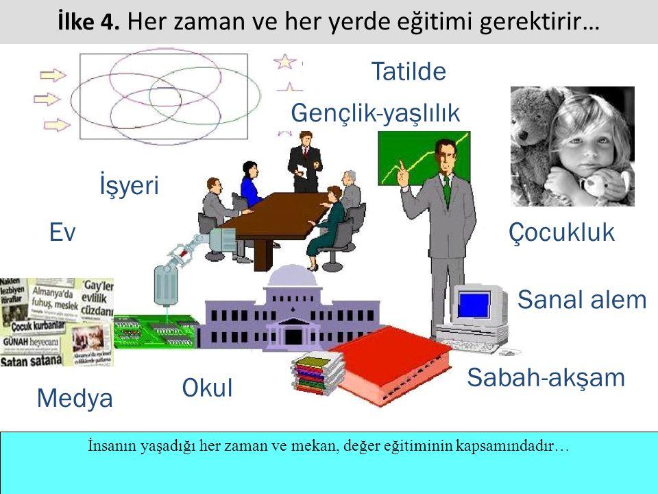 İnsanın yaşadığı her zaman ve mekan, değer eğitiminin kapsamındadır… İlke 4. Her zaman ve her yerde eğitimi gerektirir… Okul İşyeri Ev Sanal alem Tati