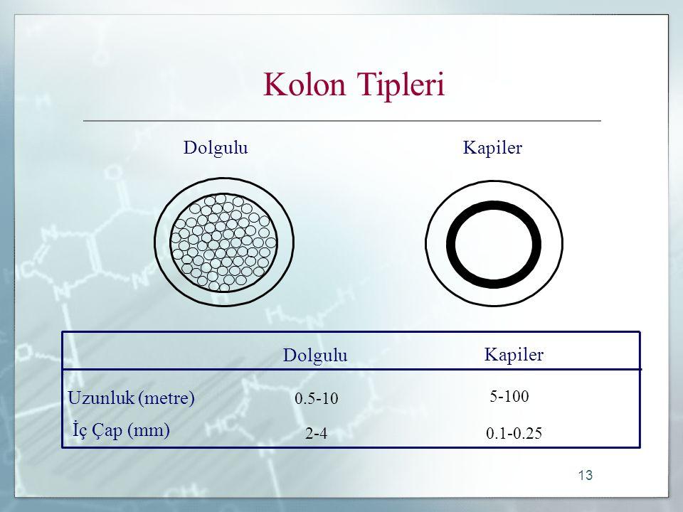 13 Kolon Tipleri Uzunluk (metre) İç Çap (mm) 0.5-10 2-4 5-100 0.1-0.25 Dolgulu Kapiler Dolgulu Kapiler