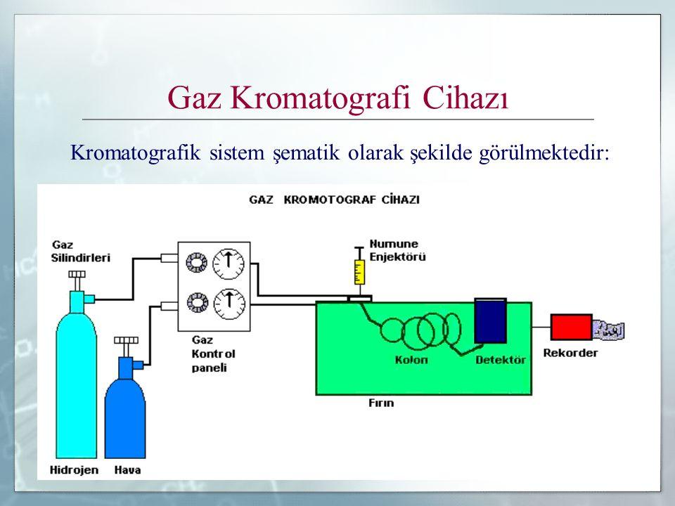 8 Gaz Kromatografi Cihazı Kromatografik sistem şematik olarak şekilde görülmektedir: