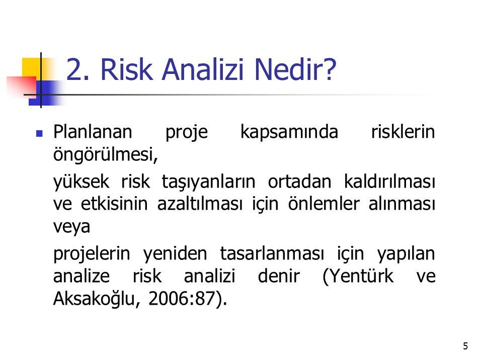 2.Risk Analizi Nedir.