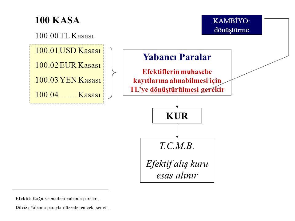 Yabancı Paralar Efektiflerin muhasebe kayıtlarına alınabilmesi için TL'ye dönüştürülmesi gerekir KUR T.C.M.B. Efektif alış kuru esas alınır Efektif: K