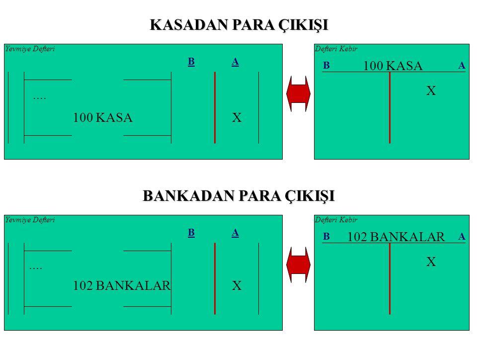 05.01.2009 BA 1 102 BANKALAR 100 KASA 25.000 ÖRNEK 1: CAN Ticaret işletmesi 05.01.2009 tarihinde banka mevduat hesabından 25.000 TL nakit para çekmiştir.