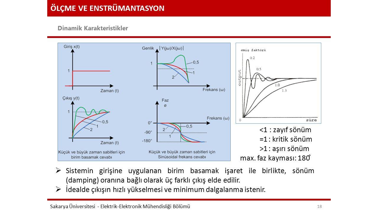 ÖLÇME VE ENSTRÜMANTASYON Dinamik Karakteristikler Sakarya Üniversitesi - Elektrik-Elektronik Mühendisliği Bölümü 18  Sistemin girişine uygulanan birim basamak işaret ile birlikte, sönüm (damping) oranına bağlı olarak üç farklı çıkış elde edilir.