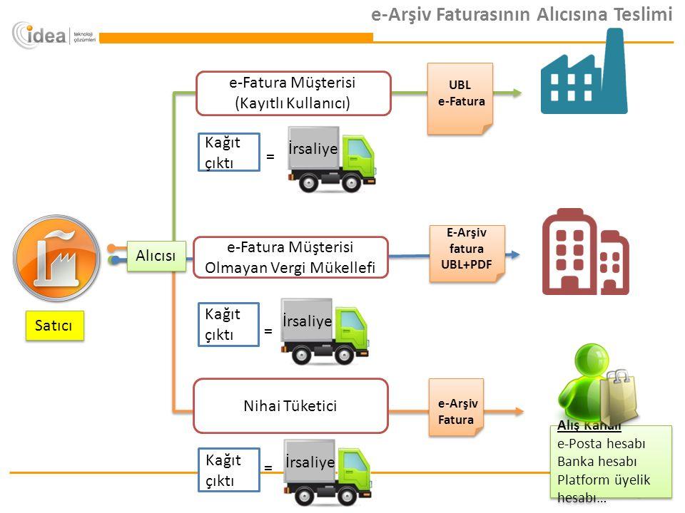 Alıcısı e-Fatura Müşterisi Olmayan Vergi Mükellefi E-Arşiv fatura UBL+PDF E-Arşiv fatura UBL+PDF Nihai Tüketici e-Arşiv Fatura e-Fatura Müşterisi (Kayıtlı Kullanıcı) UBL e-Fatura UBL e-Fatura Kağıt çıktı = = = e-Arşiv Faturasının Alıcısına Teslimi İrsaliye Alış Kanalı e-Posta hesabı Banka hesabı Platform üyelik hesabı… Alış Kanalı e-Posta hesabı Banka hesabı Platform üyelik hesabı… Satıcı