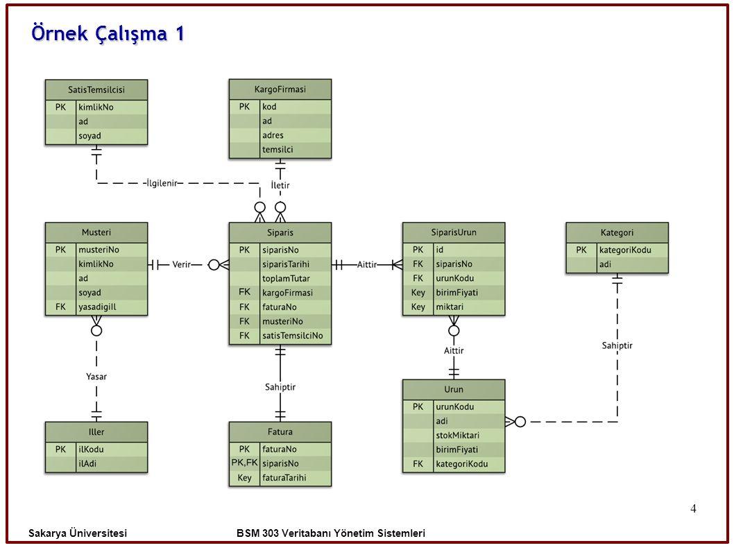 4 Örnek Çalışma 1 Sakarya Üniversitesi BSM 303 Veritabanı Yönetim Sistemleri