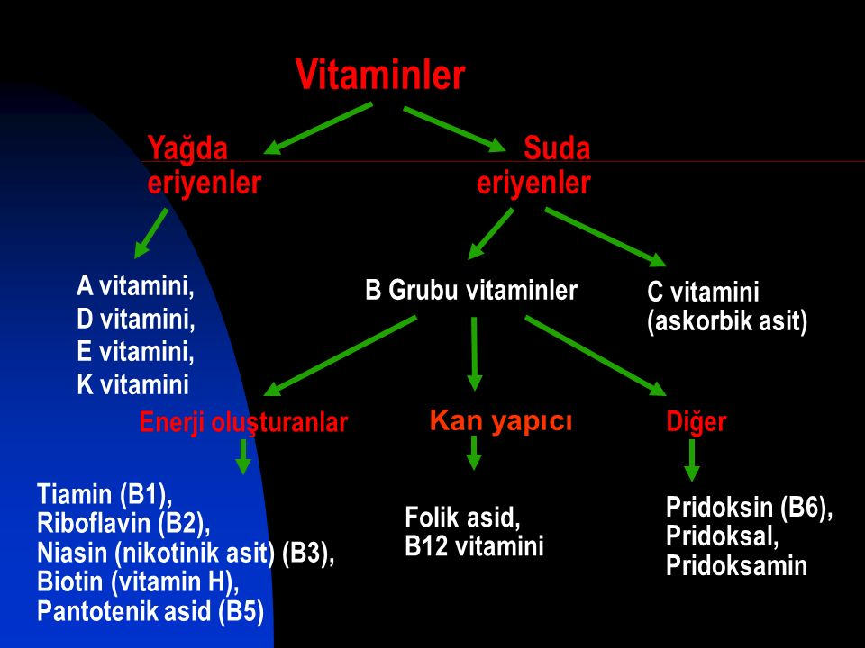 Suda eriyenler Yağda eriyenler C vitamini (askorbik asit) B Grubu vitaminler Enerji oluşturanlar Kan yapıcı Diğer Tiamin (B1), Riboflavin (B2), Niasin