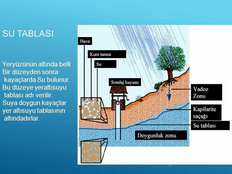 SU TABLASI Yeryüzünün altında belli Bir düzeyden sonra kayaçlarda Su bulunur. Bu düzeye yeraltısuyu tablası adı verilir. Suya doygun kayaçlar yer altı