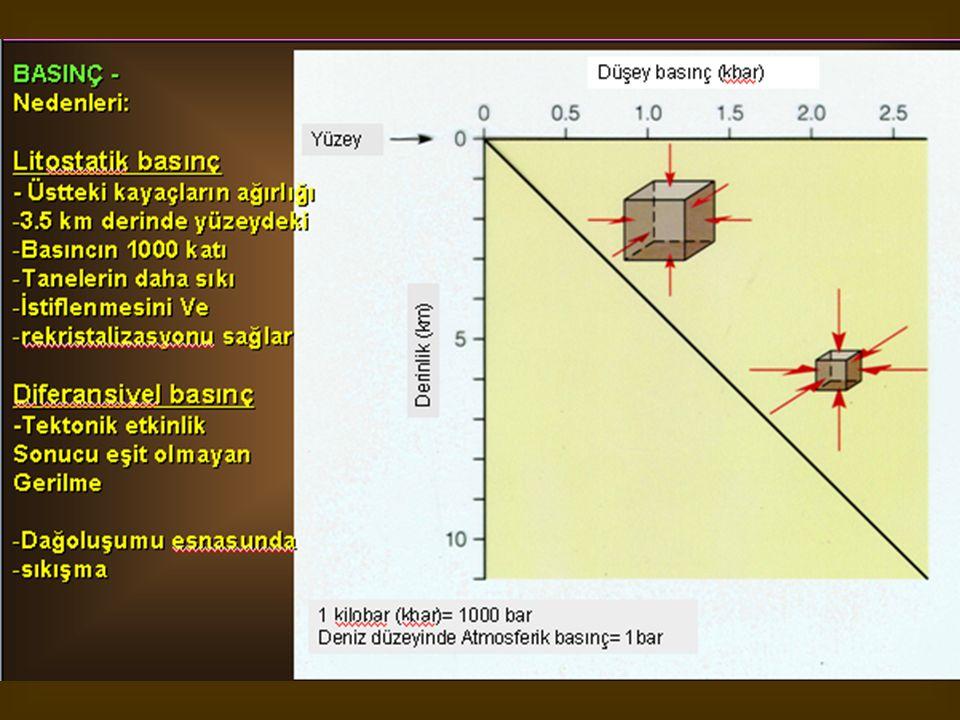 Ca (HCO 3 ) 2 içeren yeraltı suları yüzeye çıktıkları zaman basınç serbestleşmesi gerçekleşir.