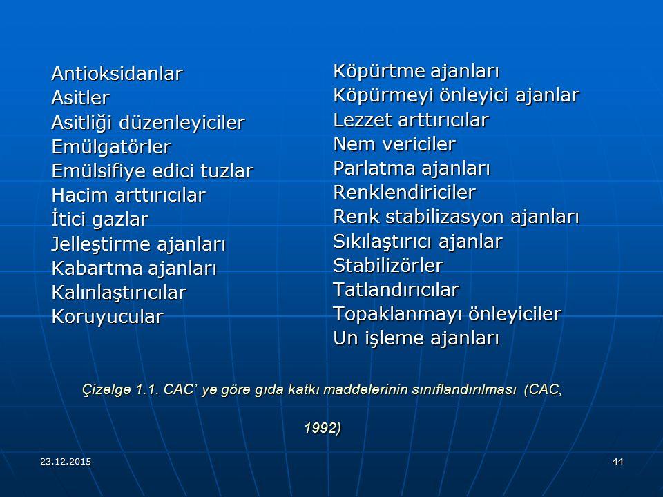 23.12.201544 Çizelge 1.1. CAC' ye göre gıda katkı maddelerinin sınıflandırılması (CAC, 1992) AntioksidanlarAsitler Asitliği düzenleyiciler Emülgatörle