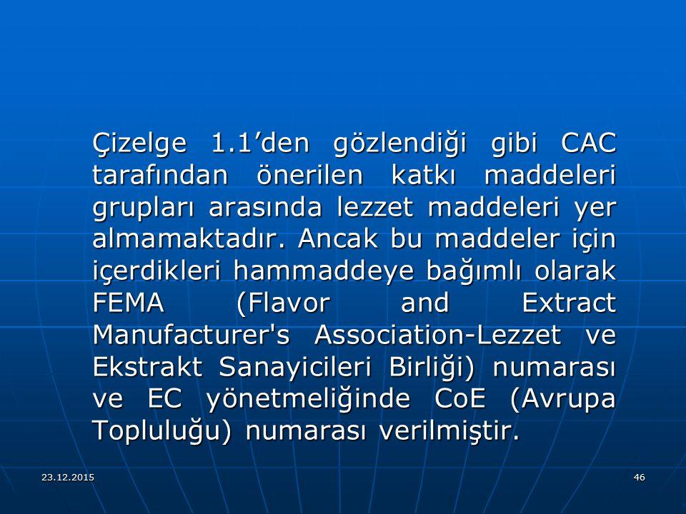 23.12.201546 Çizelge 1.1'den gözlendiği gibi CAC tarafından önerilen katkı maddeleri grupları arasında lezzet maddeleri yer almamaktadır. Ancak bu mad
