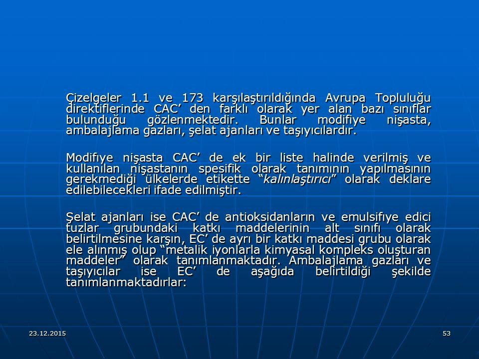 23.12.201553 Çizelgeler 1.1 ve 173 karşılaştırıldığında Avrupa Topluluğu direktiflerinde CAC' den farklı olarak yer alan bazı sınıflar bulunduğu gözle