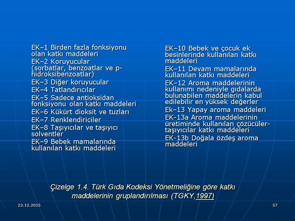 23.12.201557 Çizelge 1.4. Türk Gıda Kodeksi Yönetmeliğine göre katkı maddelerinin gruplandırılması (TGKY,1997) EK–1 Birden fazla fonksiyonu olan katkı