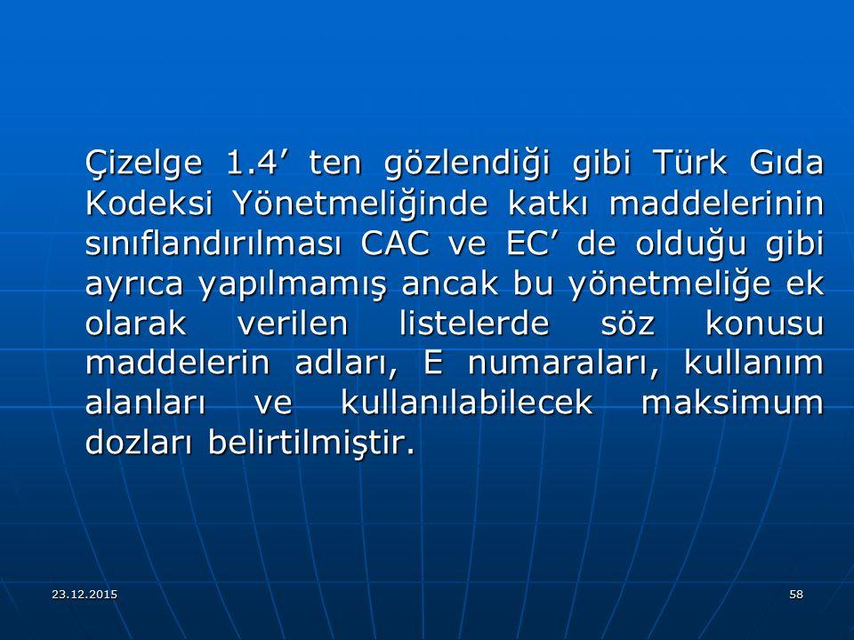 23.12.201558 Çizelge 1.4' ten gözlendiği gibi Türk Gıda Kodeksi Yönetmeliğinde katkı maddelerinin sınıflandırılması CAC ve EC' de olduğu gibi ayrıca y