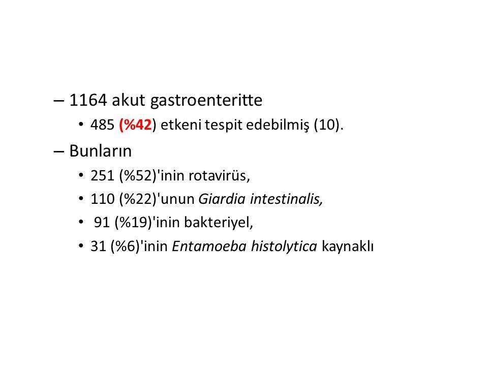 – 1164 akut gastroenteritte 485 (%42) etkeni tespit edebilmiş (10). – Bunların 251 (%52)'inin rotavirüs, 110 (%22)'unun Giardia intestinalis, 91 (%19)