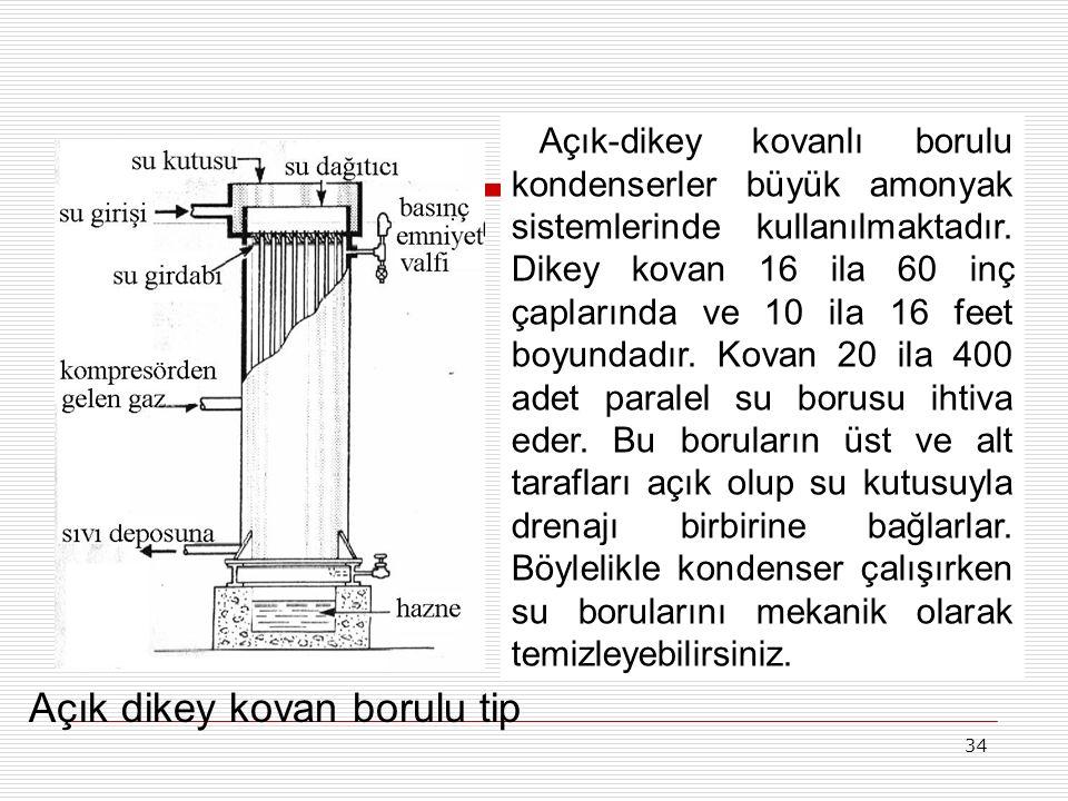 33 Kovanlı borulu su soğutmalı kondenserler bir silindirik çelik gövde içinde birçok düz su borularından yapılmıştır. Borular uç kısımlardan kaynakla