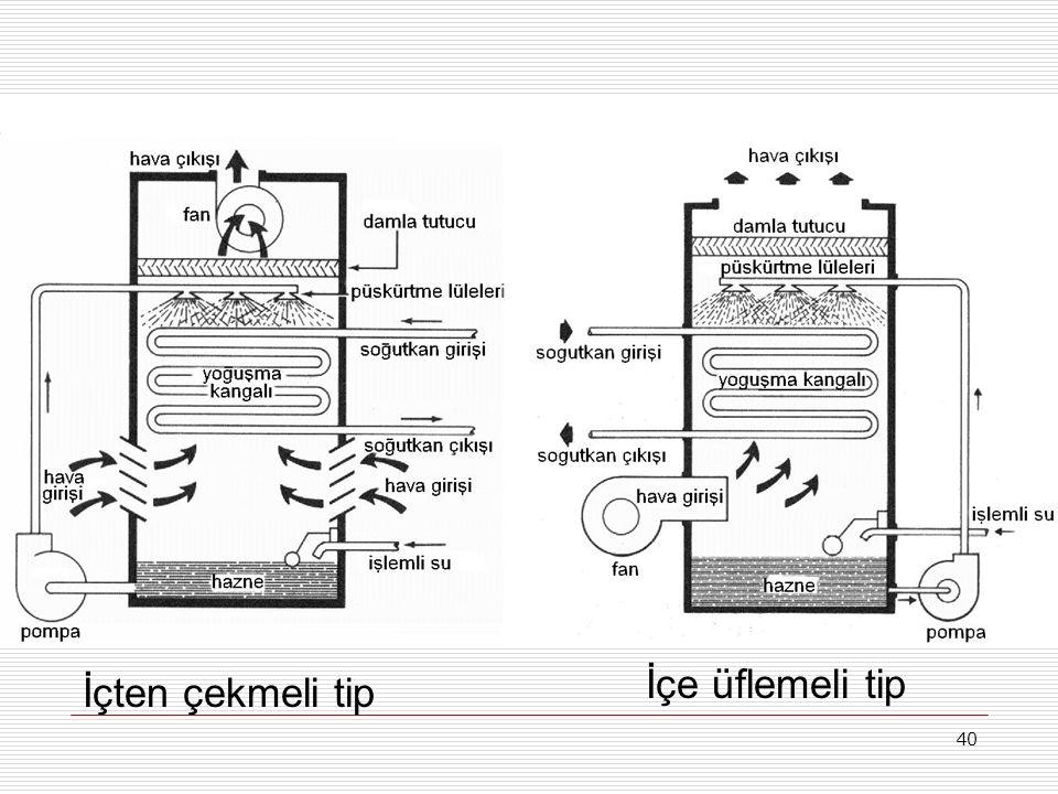 39 İçten çekmeli karşı akışlı evaporatif kondenser