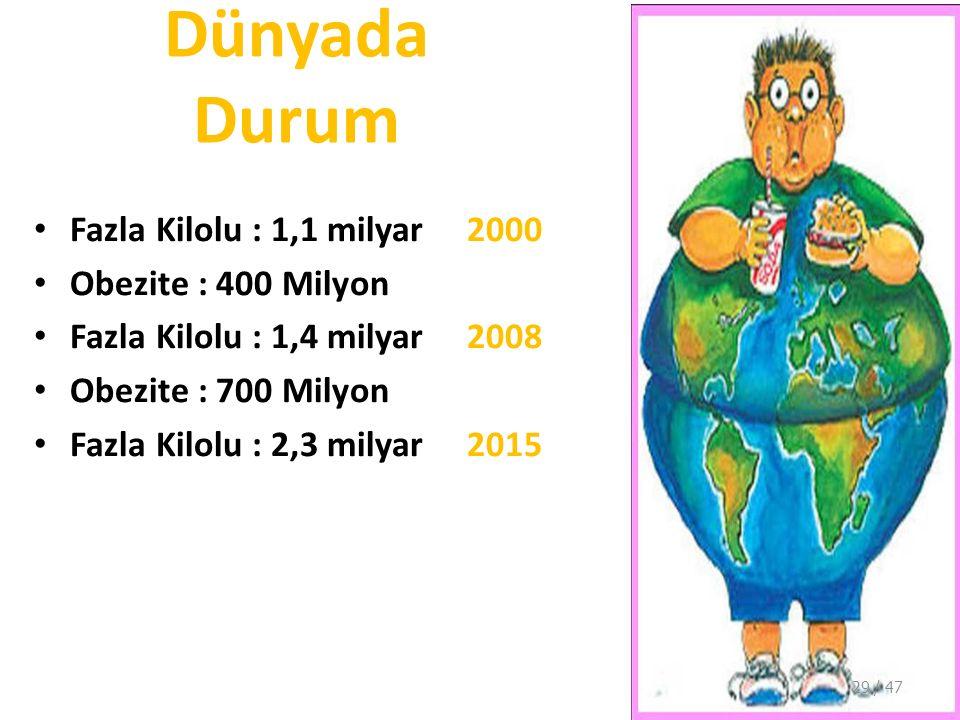 Dünyada Durum Fazla Kilolu : 1,1 milyar 2000 Obezite : 400 Milyon Fazla Kilolu : 1,4 milyar 2008 Obezite : 700 Milyon Fazla Kilolu : 2,3 milyar 2015 29 / 47