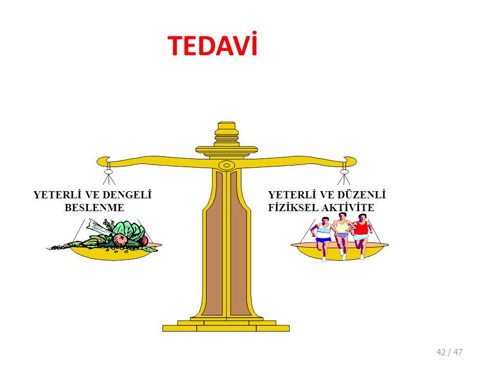 TEDAVİ YETERLİ VE DENGELİ BESLENME YETERLİ VE DÜZENLİ FİZİKSEL AKTİVİTE 42 / 47
