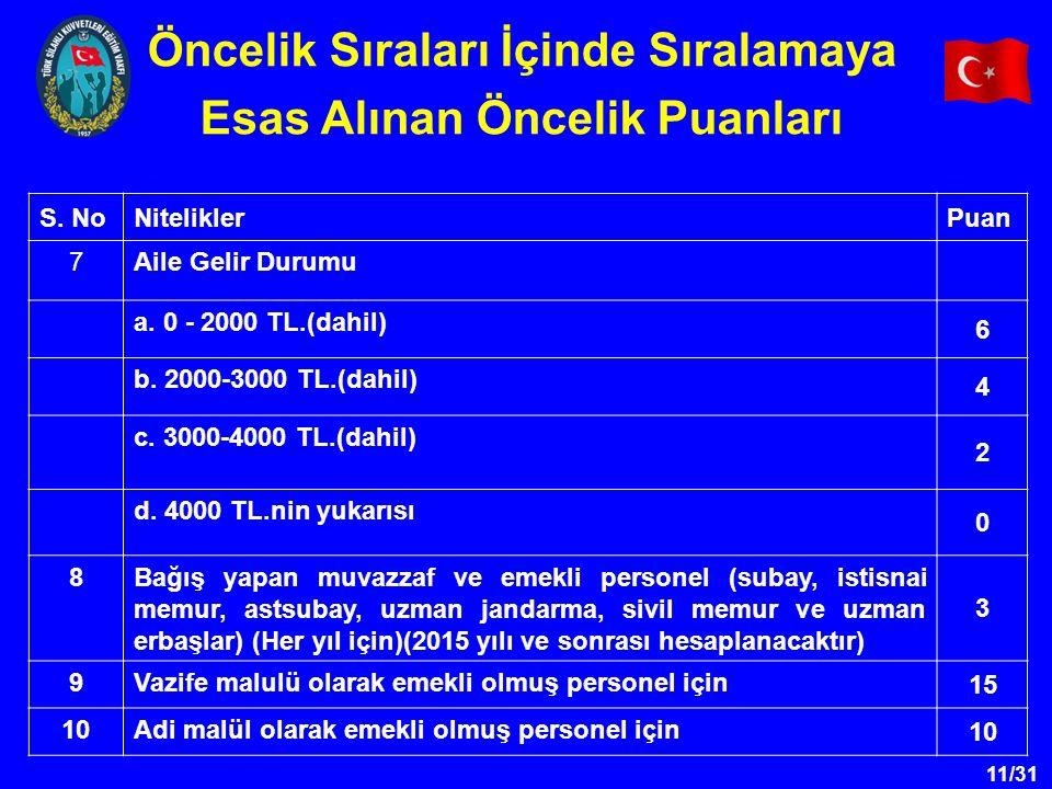 11/31 S. NoNiteliklerPuan 7Aile Gelir Durumu a. 0 - 2000 TL.(dahil) 6 b. 2000-3000 TL.(dahil) 4 c. 3000-4000 TL.(dahil) 2 d. 4000 TL.nin yukarısı 0 8B