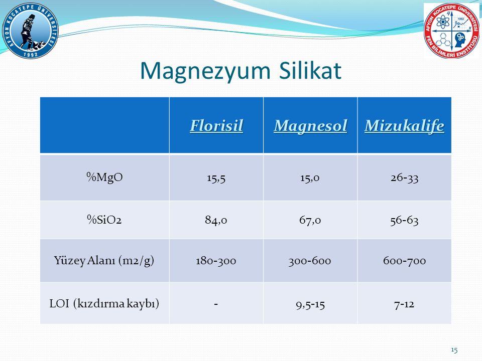 FlorisilMagnesolMizukalife %MgO15,515,026-33 %SiO284,067,056-63 Yüzey Alanı (m2/g)180-300300-600600-700 LOI (kızdırma kaybı)-9,5-157-12 Magnezyum Sili