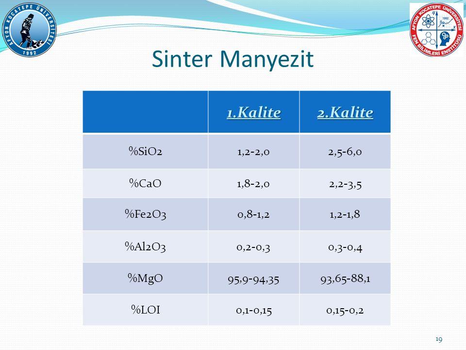 Sinter Manyezit1.Kalite2.Kalite %SiO21,2-2,02,5-6,0 %CaO1,8-2,02,2-3,5 %Fe2O30,8-1,21,2-1,8 %Al2O30,2-0,30,3-0,4 %MgO95,9-94,3593,65-88,1 %LOI0,1-0,15