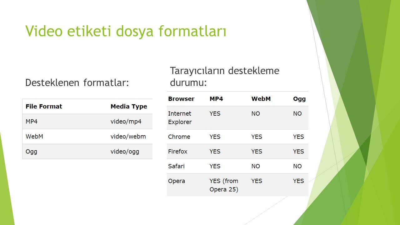 Video etiketi dosya formatları Desteklenen formatlar: Tarayıcıların destekleme durumu: