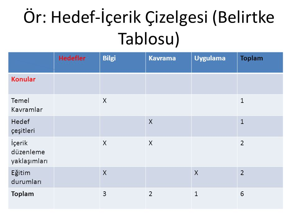 Ör: Hedef-İçerik Çizelgesi (Belirtke Tablosu) HedeflerBilgiKavramaUygulamaToplam Konular Temel Kavramlar X1 Hedef çeşitleri X1 İçerik düzenleme yaklaşımları XX2 Eğitim durumları XX2 Toplam3216