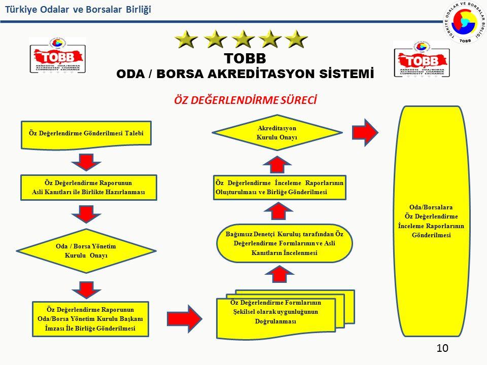 Türkiye Odalar ve Borsalar Birliği TOBB ODA / BORSA AKREDİTASYON SİSTEMİ 10 ÖZ DEĞERLENDİRME SÜRECİ Öz Değerlendirme Gönderilmesi Talebi Öz Değerlendi