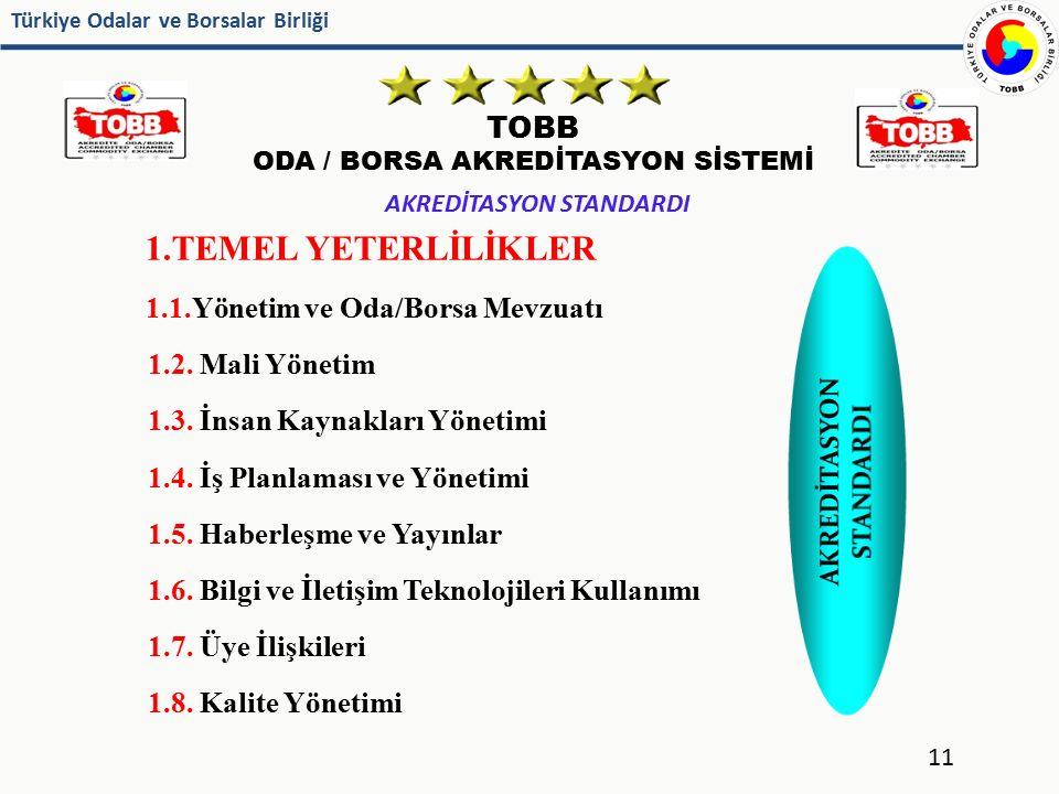 Türkiye Odalar ve Borsalar Birliği TOBB ODA / BORSA AKREDİTASYON SİSTEMİ 1.TEMEL YETERLİLİKLER 1.1.Yönetim ve Oda/Borsa Mevzuatı 1.2. Mali Yönetim 1.3